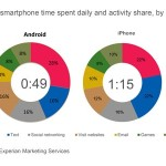 smartphone usage time